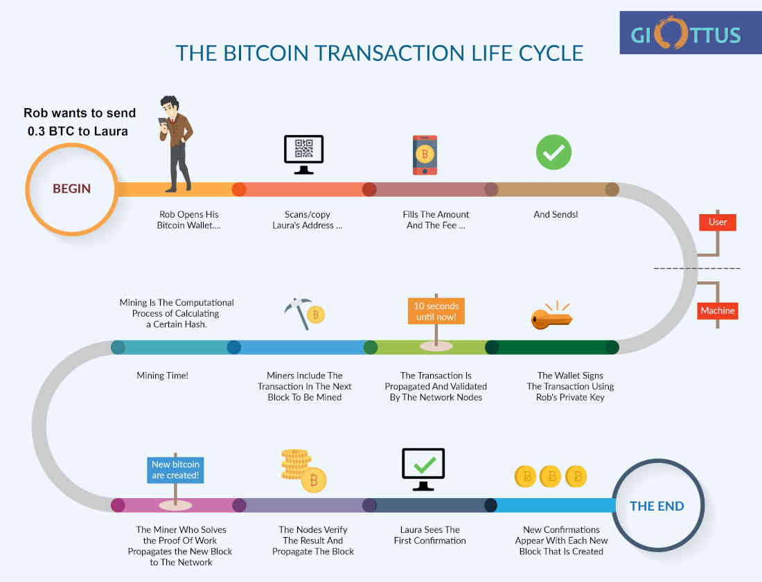 Work for which they pay Bitcoins 40